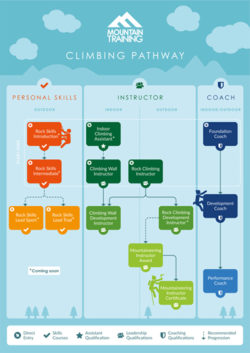 Mountain Training Climbing Pathway Infographic_Small